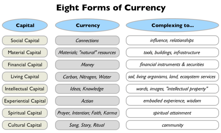 Fig_3_Eight_Forms_of_Currency
